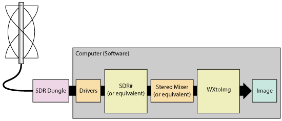 Components required to download satellite images