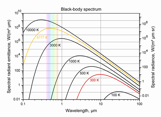 Light intensities for Blackbodies with different temperatures. CC-BY-SA-3.0 Sch.