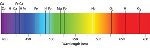 Absorption spectrum for the Sun. CC-BY-SA Anonymous.