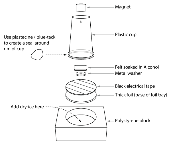 Construction of the cloud chamber particle detector.