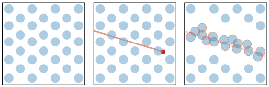 Alcohol droplets in the air (left); charged particle passing through leaving ionised trail (centre); droplets attract to ionised trail and condense (right).