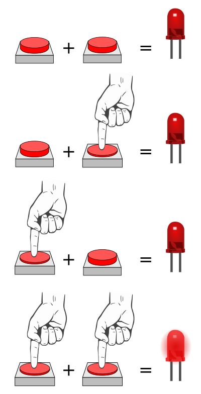 Button combinations for AND logic gate