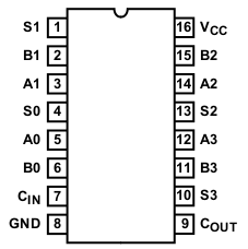 Labelling of pins (pinout) for the CD74HC283 4-bit binary adder
