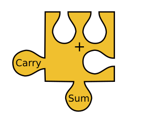 Full-adder represented by a jigsaw piece