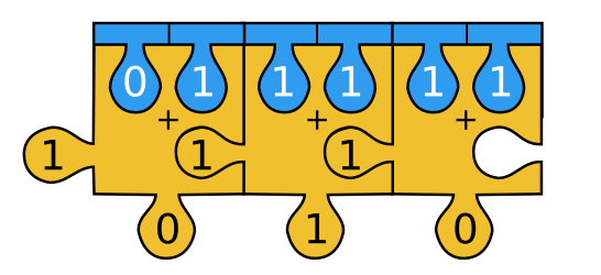 Chain of full-adders showing the sum 011+111=1010