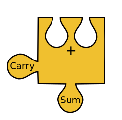 Half-adder circuit represented as a jigsaw piece