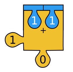 Half-adder jigsaw piece showing 1+1=10